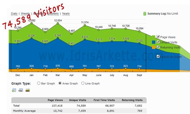 seo traffic results