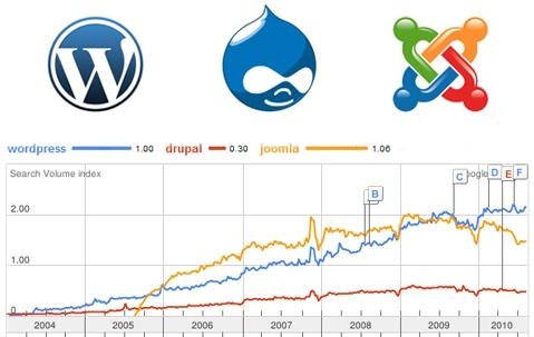 web design Singapore company